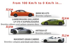 Brembo Top 25 Braking cars